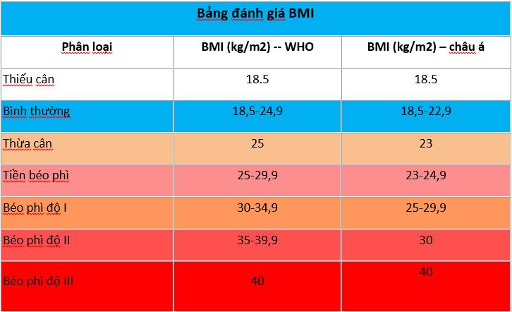 THÔNG TIN VỀ CHỈ SỐ BMI – Phòng khám đa khoa Hồng Phúc